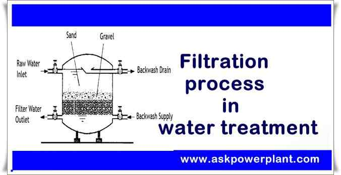 Filtration process in water treatment