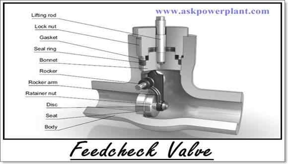 FEED CHECK VALVE FOR POWER PLANT USED