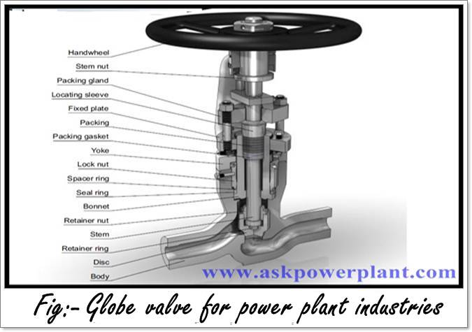 Globe valve for power plant industries