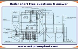 Boiler-short-type-questions-answer