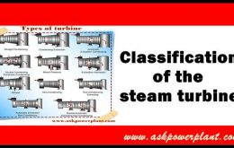 Classification of the steam turbine