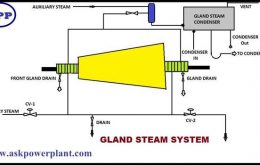 GLAND STEAM SYSTEM