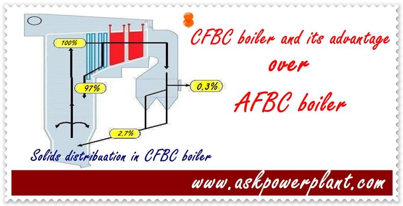 CFBC boiler and its advantage over AFBC boiler
