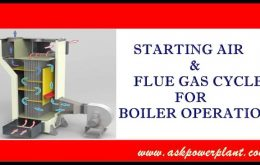 STARTING AIR FLUE GAS CYCLE FOR BOILER OPERATION