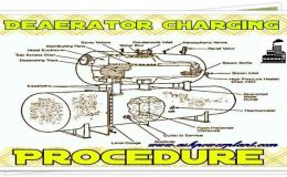 Procedure of deaerator charging